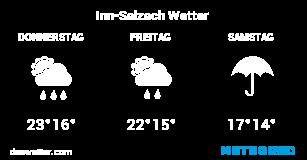 Inn Salzach Wetter