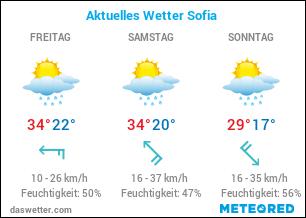 Aktuelles Wetter Sofia